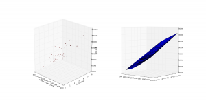 multivariate regression data visualisation