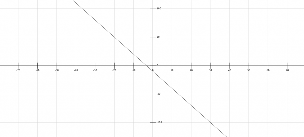 first degree polynomial