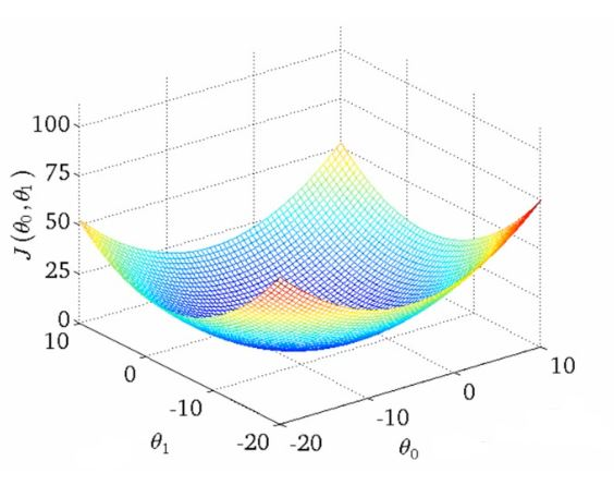 Gradient Descent visualisation