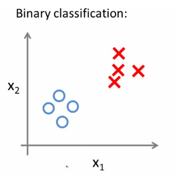 Binary classification logistic regression