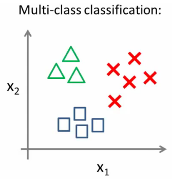 Multi-class classification logistic regression